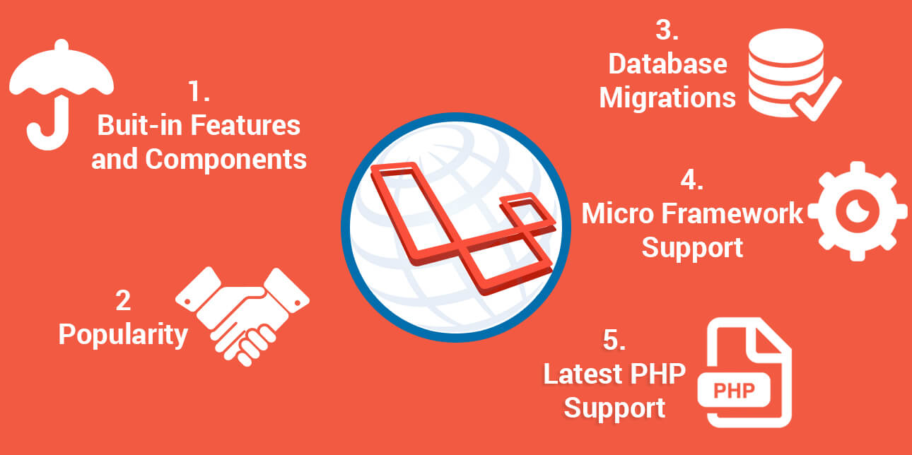Laravel - The Best PHP Framework for Web Development