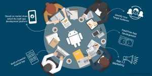 Powerful Strategy for Android App Development for Developing Markets