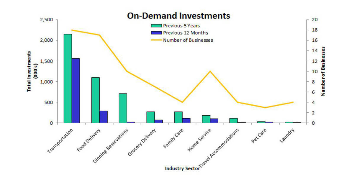 on demand investment