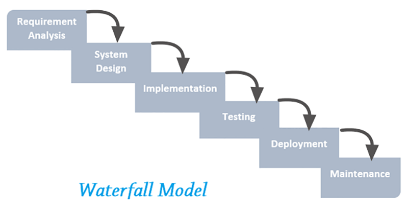 methodology software testing and waterfall model Waterfall model is a sequential and linear model for software design and development process sequential phases (requirements, design, implementation, testing.