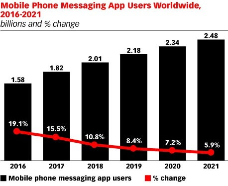 messaging statistic