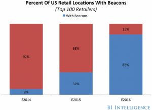 beacons top retail stores