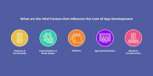 What are the Vital Factors that Influence the Cost of App Development