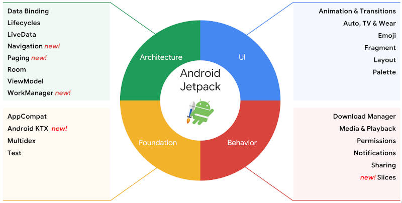 jetpack components