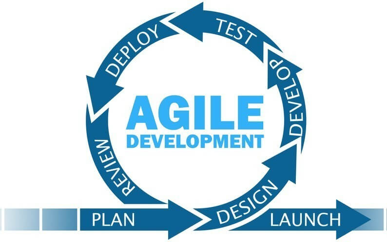 agile methology