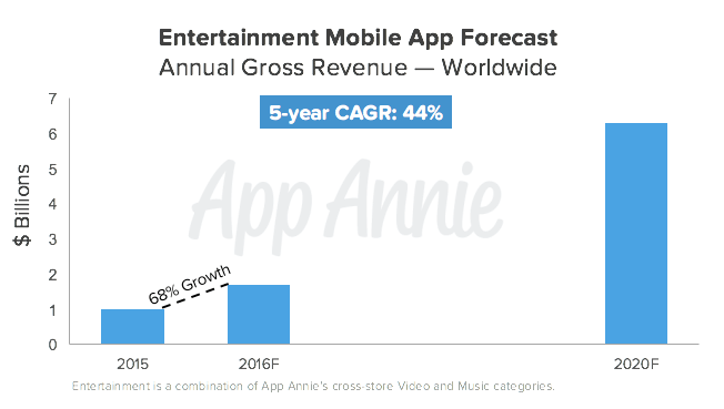 Entertainment Mobile App Forecast