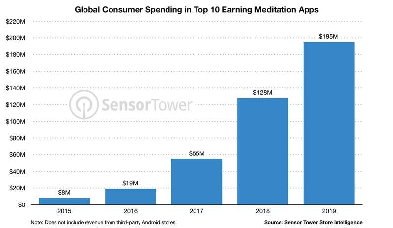 global consumer spending on meditation apps
