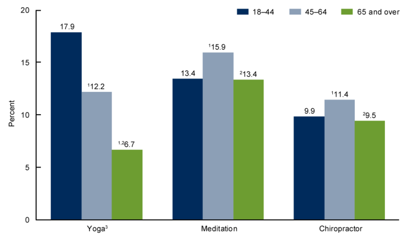 meditation age groups