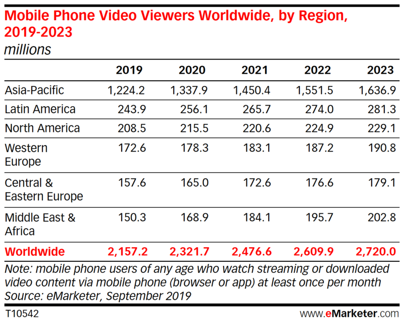 Mobile phone video viewers worldwide