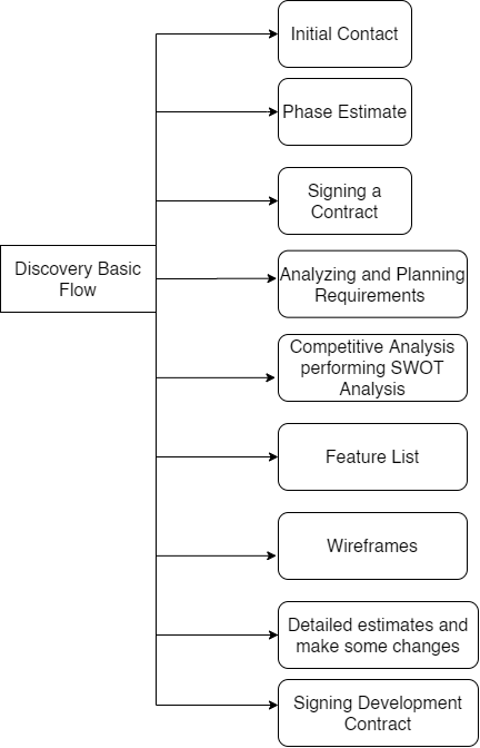 Discovery basic flow
