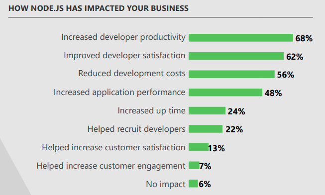 How node.js impacted your business