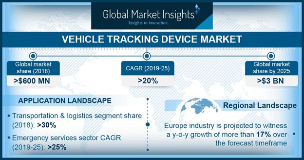 vehicle tracking device market