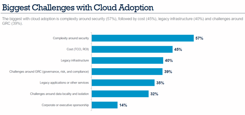 challenges with cloud adoption