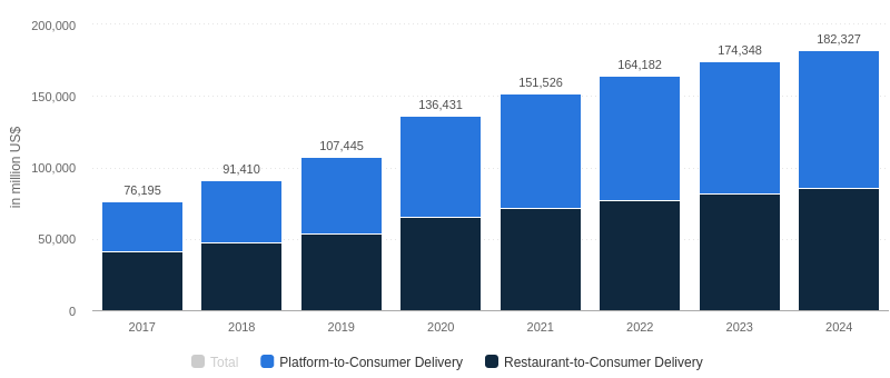 The revenue in global food delivery segment
