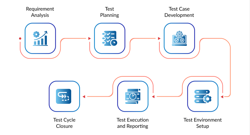 QA software testing process