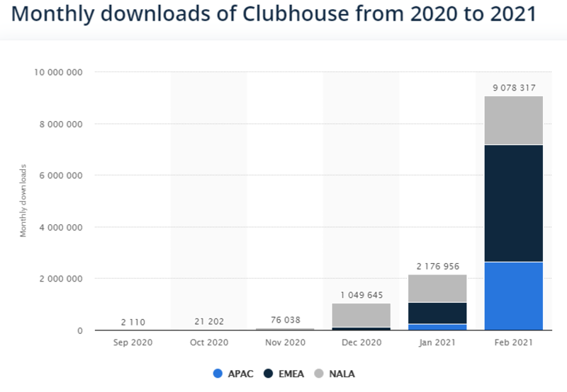 Number of downloads of clubhouse app