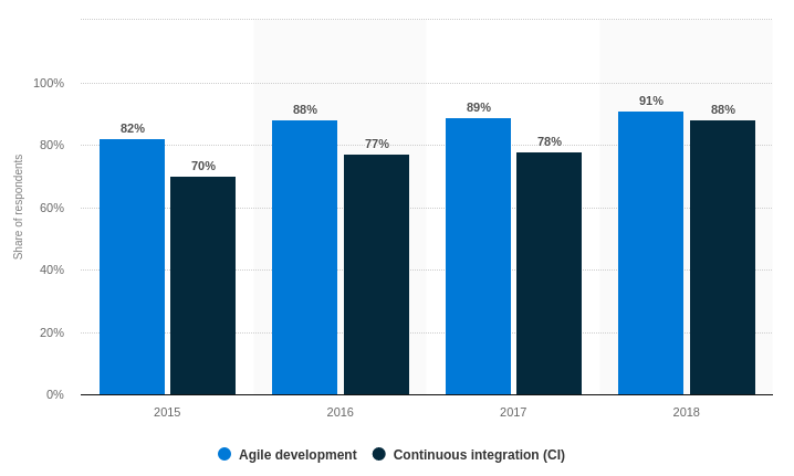 Adoption of agile development and continuous integration